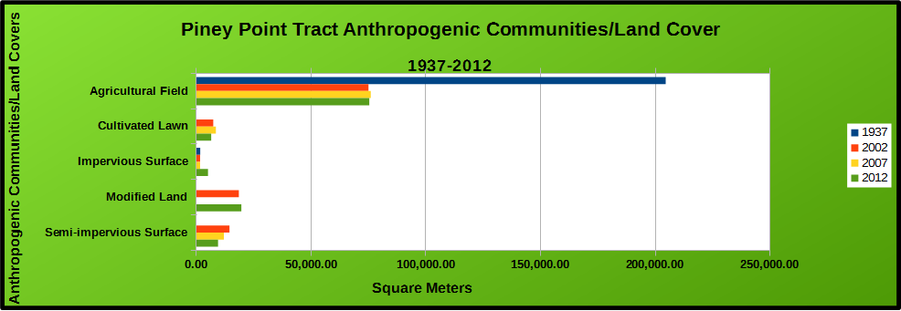 Chart of Anthropogenic Communities/Land Covers