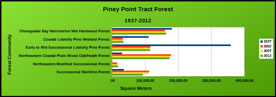 Chart of Piney Point Tract Forest