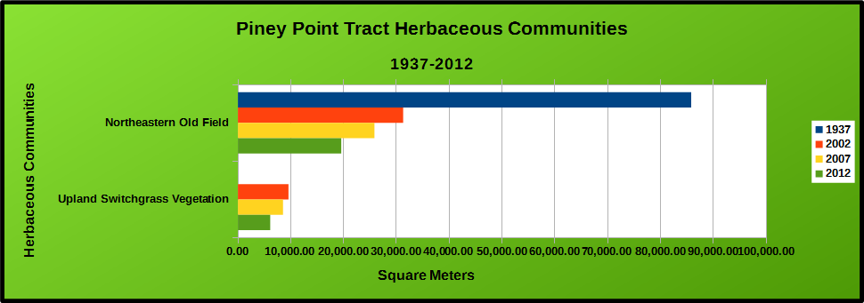 Piney Point Tract Herbaceous Communities Chart