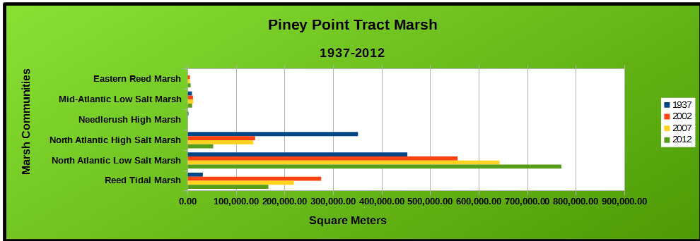 Marsh Community Chart