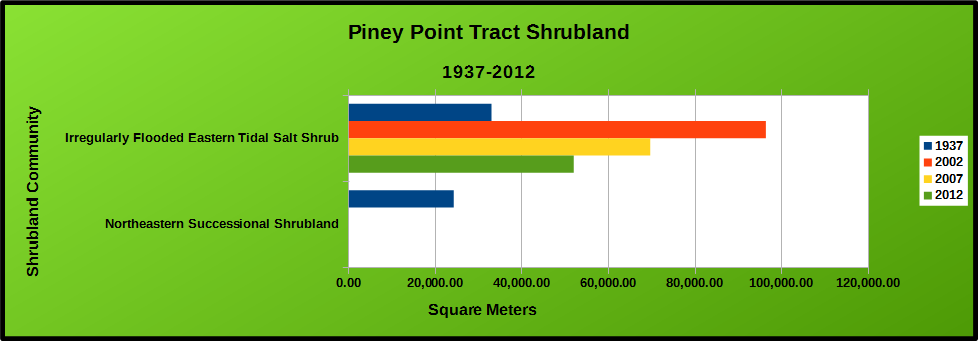 Piney Point Shrubland Chart