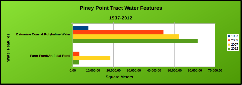 Chart of Piney Point Water Features