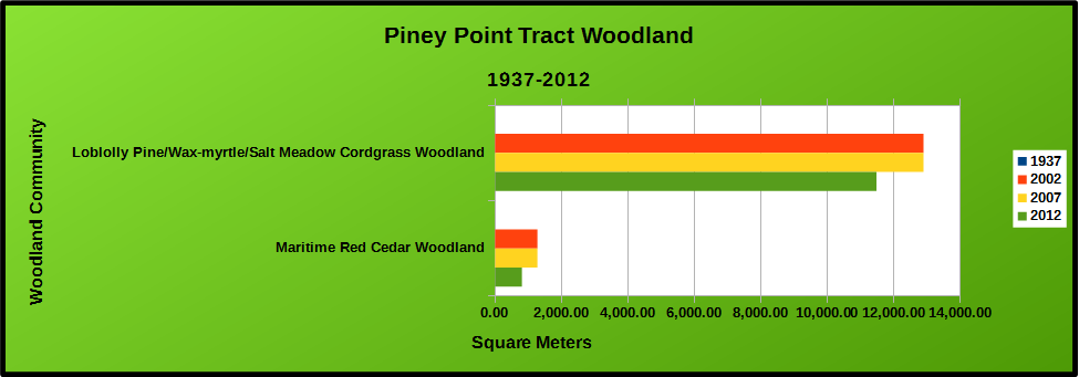 Picture of Piney Point Woodland Chart